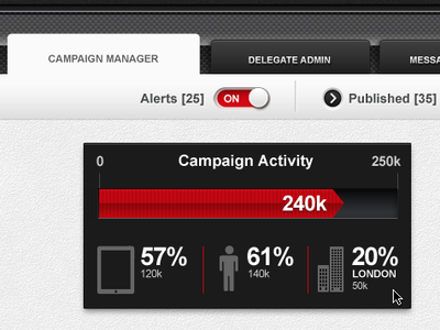 Campaign Activity stats campaign activity stat rollover infograph tabs toggles