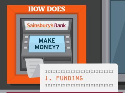 Sainsbury's Bank - Internal Infographic illustration