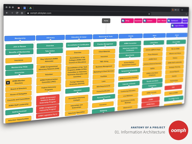 Design Project Lifecycle at Oomph wireframes ux testing design mockups client management style tile information architecture design process
