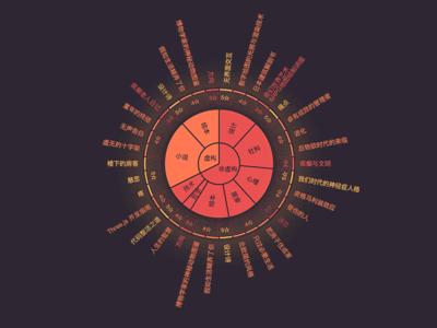 Sunburst Chart pie echarts data visualization visualization sun sunburst chart