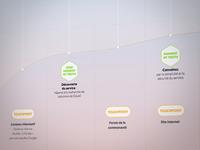 Hubiquity User Journey Detail