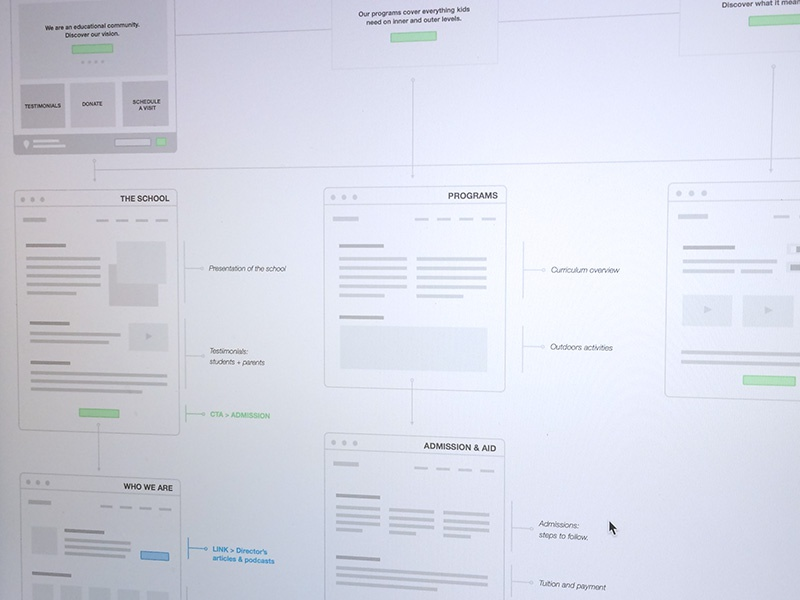 Visual Flowchart By Claire Fnart Dribbble Dribbble