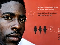 Aids Infographic