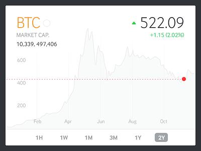Widget widget btc chart stocks