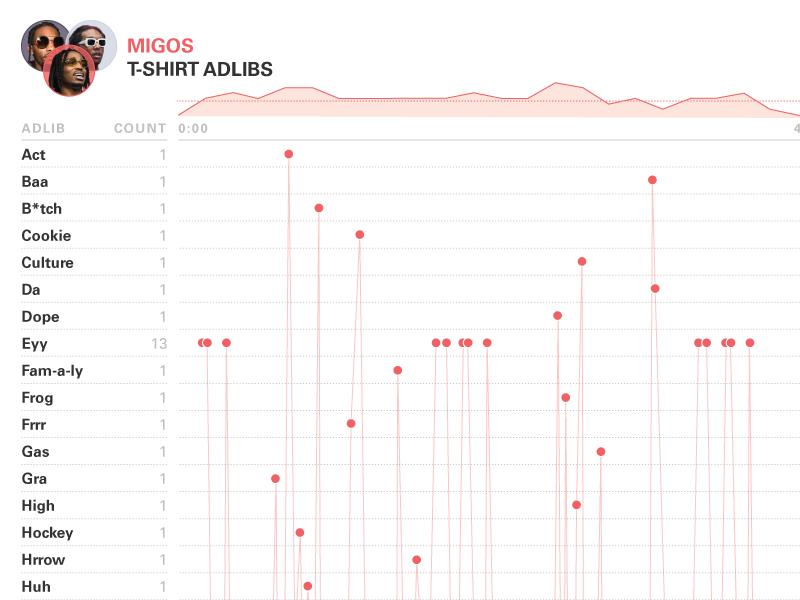 Migos: T-Shirt Adlibs Data Visualization data design music graph information info vis hip hop chart rap migos infographic data visualization data