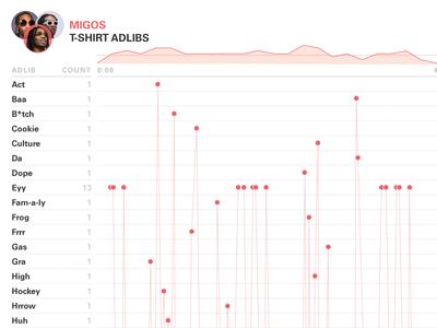 Migos: T-Shirt Adlibs Data Visualization