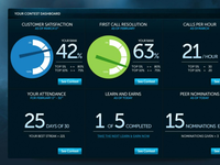 Incentive Platform Dashboard Design