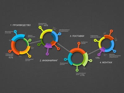 style of infographics