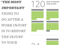 Workers' Compensation Infographics