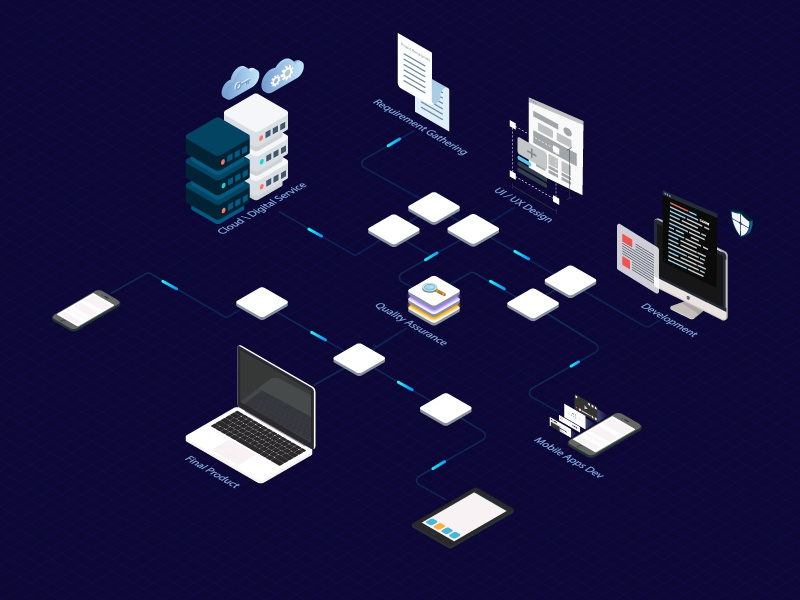 Software Process Isometric isometric process software