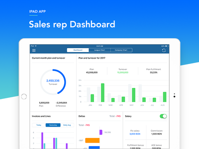 Sales Rep Dashboard (iPad) - v2 ios ui ipad interface graph dashboard complex clean chart