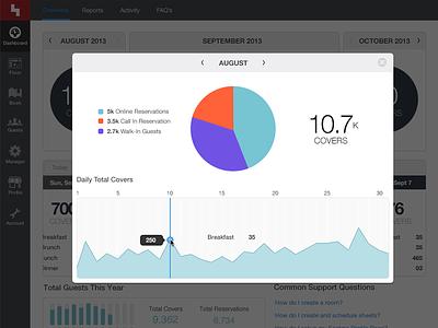 New Dashboard 2 seatme dashboard graphs pie chart ui ux photoshop