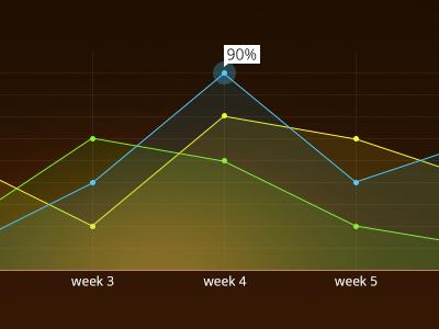 90% graph 90 brown green yellow blue