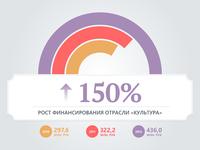 Infographics for mayor of Samara