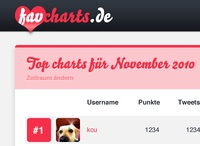 Redesign for Favcharts.de