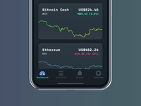 Card and Chart Animation for a Crypto Currency Trading App