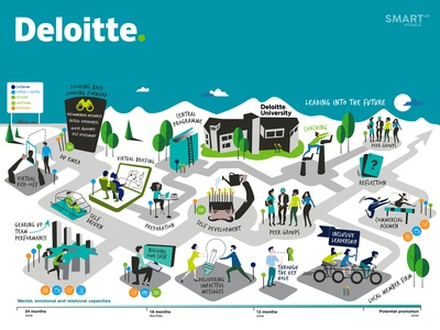 Deloitte Leadership journey visual
