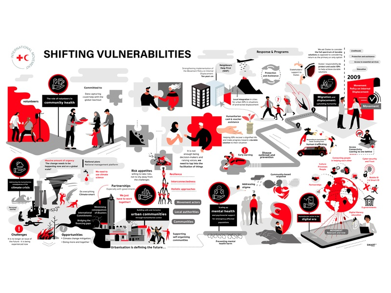 Red Cross Shifting Vulnerabilities
