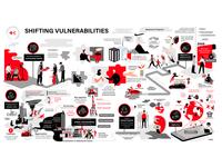 Red Cross Shifting Vulnerabilities