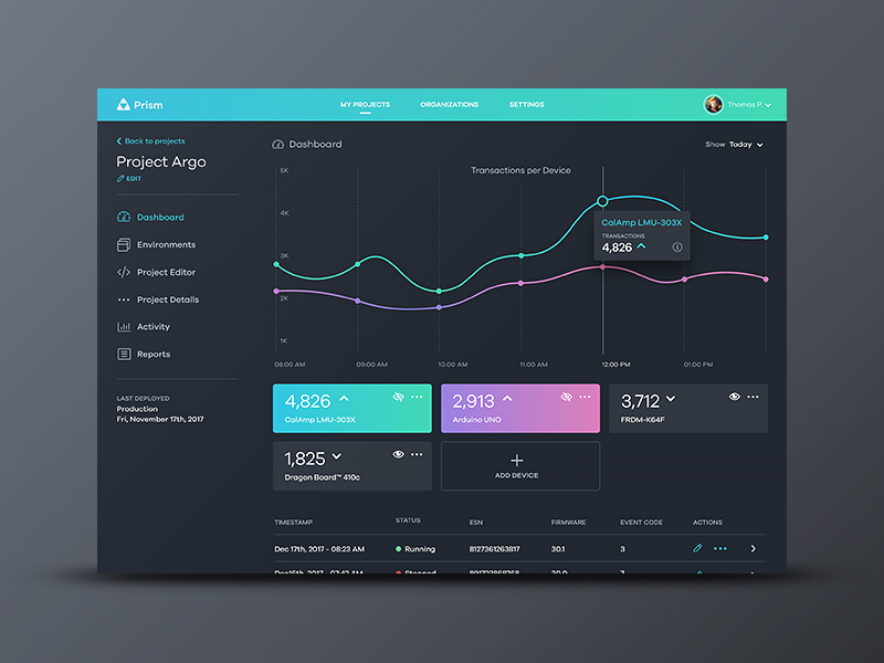 Prism Dashboard chart web ux ui things devices dashboard iot graph dark app