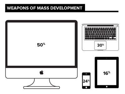 WMD infographic mac imac iphone ipad macbook air outline