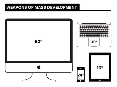 WMD infographic mac imac iphone ipad macbook air outline