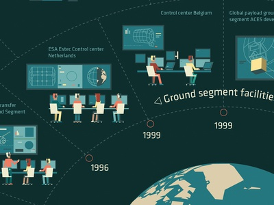 Esa Infographic