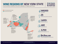 Wine Regions of New York State