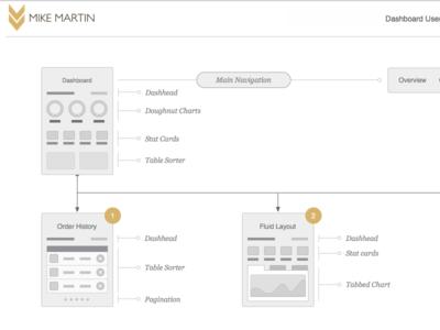 Dashboard User Flow omnigraffle dashboard bootstrap uxkits mind map site map ia flowchart ux