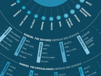 Most Desired Companies to work for 2011