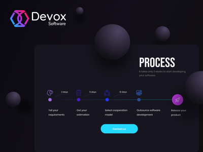 Outsourcing Process process website timeline web development web design data scheme ui ux design