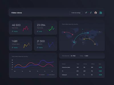 Dashboard for AdTech project data chart animation interface app design web design design ux ui dashboard