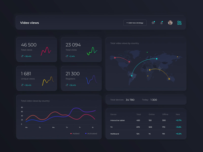 Dashboard for AdTech project