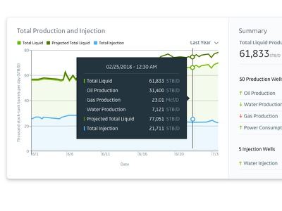 Historical and Projected iiot charts time series data visualization