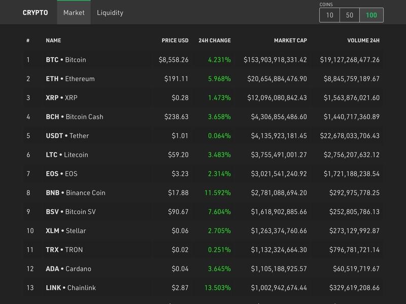 Crypto Tracker UI exchange number data table ui bitcoin crypto dashboard dark mode
