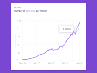 Onfleet Hits 1 Million Deliveries in a Month Graph