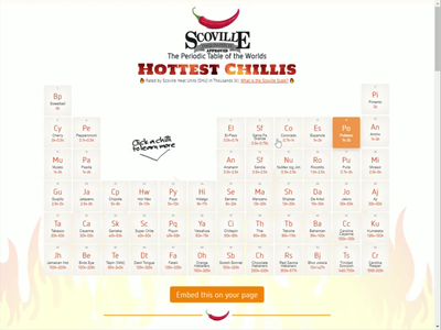 Periodic Table of Chillies spice chillies content content marketing interactive