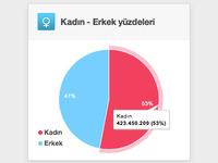 Pie Chart - Webrazzi Analitik