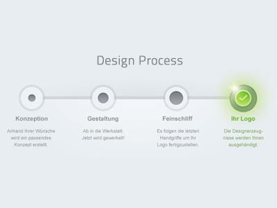 Designwerkstatt24.de - Design Process