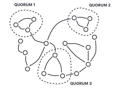 Infinit Decentralised Quorums Schema peer to peer decentralized schema infinit