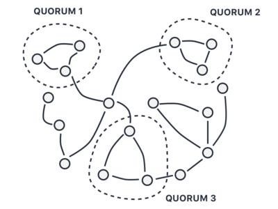 Infinit Decentralised Quorums Schema
