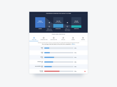 VWO Form Analysis website visual visitor viewer session saas report panel optimizer forms analytics