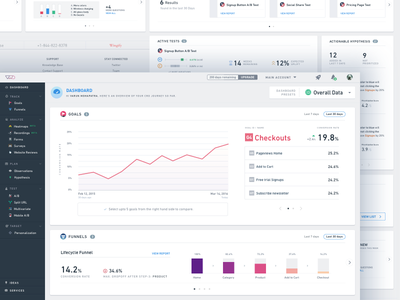 VWO Operational Dashboard chart research data graphs analytics report dashboard vwo