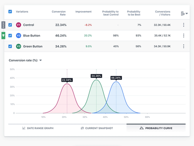 VWO - A/B Test Reports and Graphs analitycs data-viz data-visualization data test optimize results table ab testing ab-test ab report saas vwo