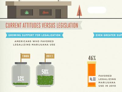 Wack Weed Attitudes marijuana weed legislation politics