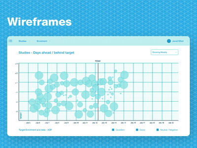 Data Wireframe productdesign appdesign datavisualization dashboard bigdata userexperience portfolio charts wireframes analytics user interface design ux ui