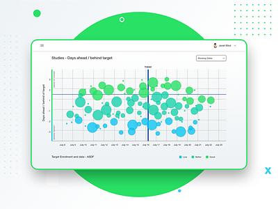 Bubble Chart graph health report web app crm data visulization analytics ui ux dashboard bubble chart