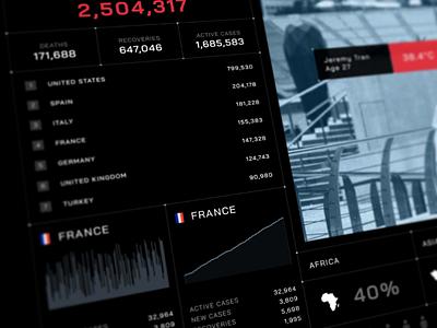 Covid-19 HUD Dashboard covid virus dark ui data sci-fi dashboard hud