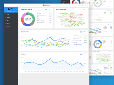 Dashboard Widgets social dashboard data visualisation ui ux widget data chart graph graphs donut timeline