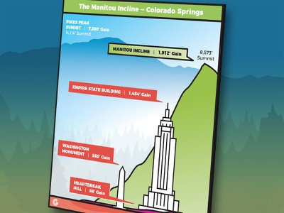 Infographic: Manitou Incline hike near Colorado Springs hike growth marketing content marketing content manitou incline incline colorado springs colorado infographic